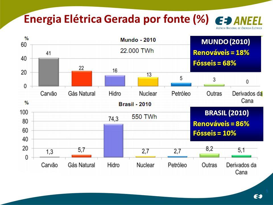 Energia Elétrica Gerada por fonte (%) 5 MUNDO (2010) Renováveis = 18% Fósseis = 68% BRASIL (2010) Renováveis = 86% Fósseis = 10%