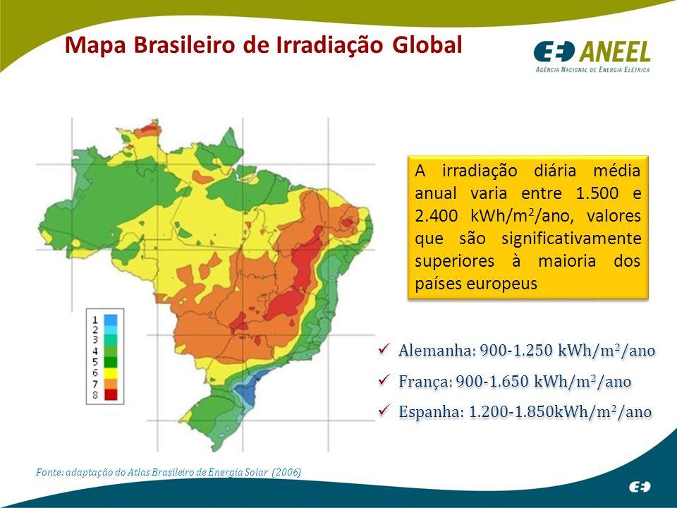 Fonte: adaptação do Atlas Brasileiro de Energia Solar (2006) A irradiação diária média anual varia entre 1.500 e 2.400 kWh/m 2 /ano, valores que são significativamente superiores à maioria dos países europeus Alemanha: 900-1.250 kWh/m 2 /ano França: 900-1.650 kWh/m 2 /ano Espanha: 1.200-1.850kWh/m 2 /ano Alemanha: 900-1.250 kWh/m 2 /ano França: 900-1.650 kWh/m 2 /ano Espanha: 1.200-1.850kWh/m 2 /ano Mapa Brasileiro de Irradiação Global