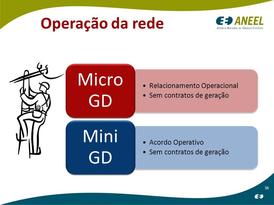 56 Operação da rede