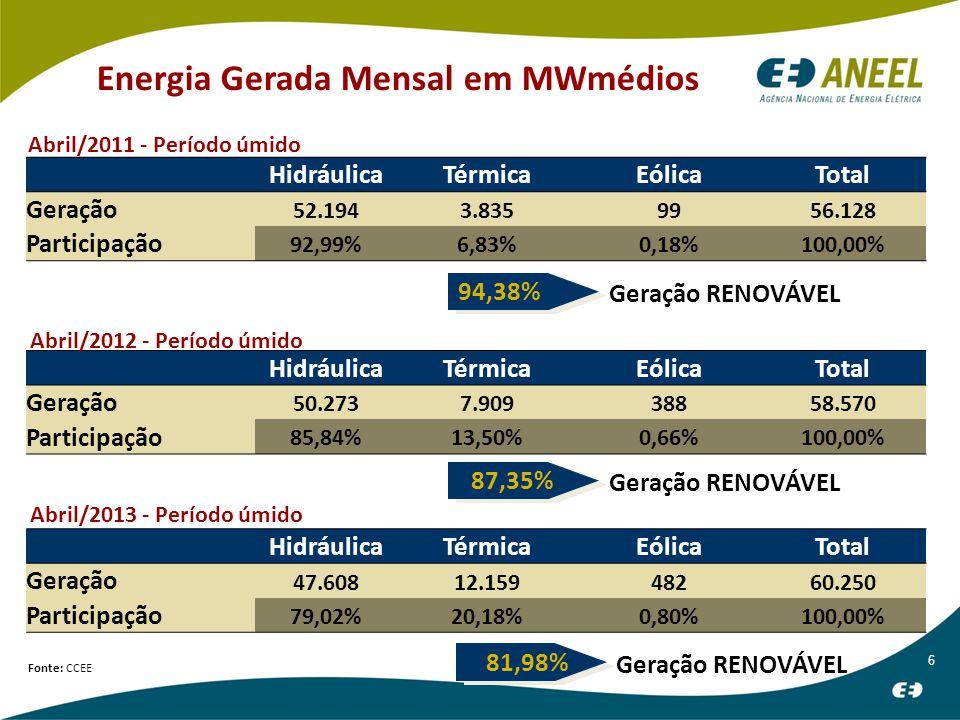 6 Energia Gerada Mensal em MWmédios HidráulicaTérmicaEólicaTotal Geração 52.1943.8359956.128 Participação 92,99%6,83%0,18%100,00% Geração RENOVÁVEL 94,38% Fonte: CCEE HidráulicaTérmicaEólicaTotal Geração 50.2737.90938858.570 Participação 85,84%13,50%0,66%100,00% Geração RENOVÁVEL 87,35% HidráulicaTérmicaEólicaTotal Geração 47.60812.15948260.250 Participação 79,02%20,18%0,80%100,00% Geração RENOVÁVEL 81,98% Abril/2011 - Período úmido Abril/2012 - Período úmido Abril/2013 - Período úmido