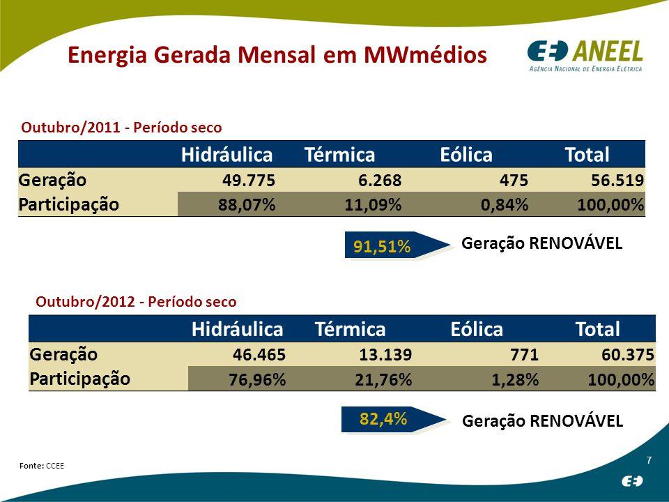 7 Energia Gerada Mensal em MWmédios HidráulicaTérmicaEólicaTotal Geração 49.7756.26847556.519 Participação 88,07%11,09%0,84%100,00% Geração RENOVÁVEL Fonte: CCEE HidráulicaTérmicaEólicaTotal Geração 46.46513.13977160.375 Participação 76,96%21,76%1,28%100,00% 91,51% Geração RENOVÁVEL 82,4% Outubro/2011 - Período seco Outubro/2012 - Período seco
