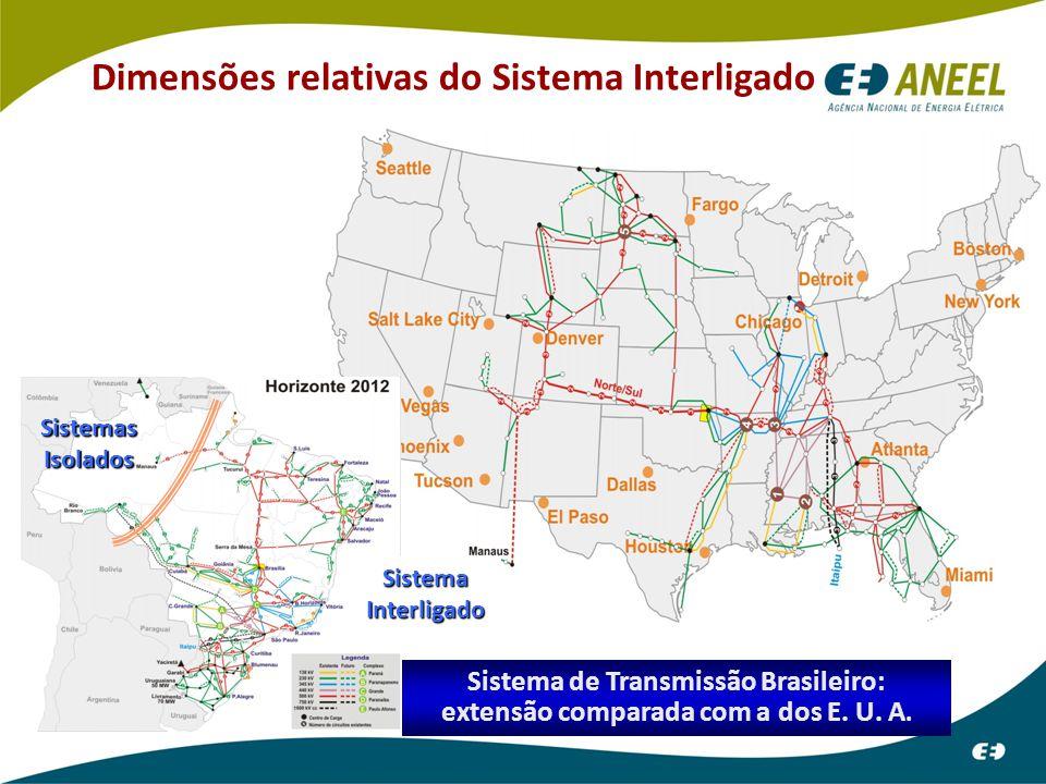 Dimensões relativas do Sistema Interligado Sistema de Transmissão Brasileiro: extensão comparada com a dos E.