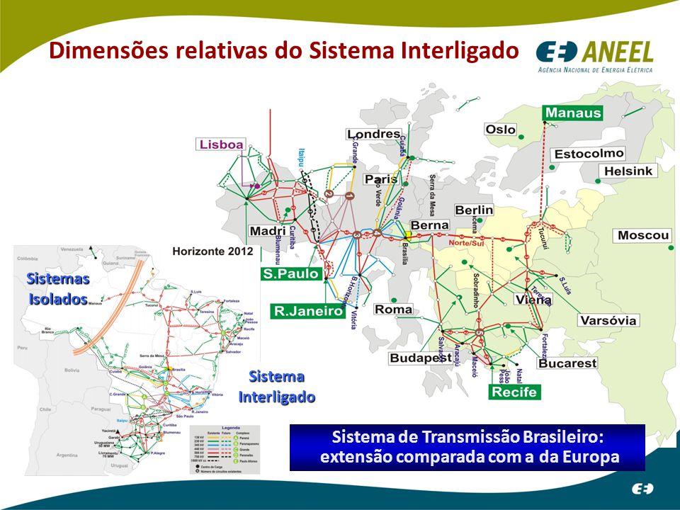 Dimensões relativas do Sistema Interligado 9 Sistema de Transmissão Brasileiro: extensão comparada com a da Europa Sistemas Isolados Sistema Interligado