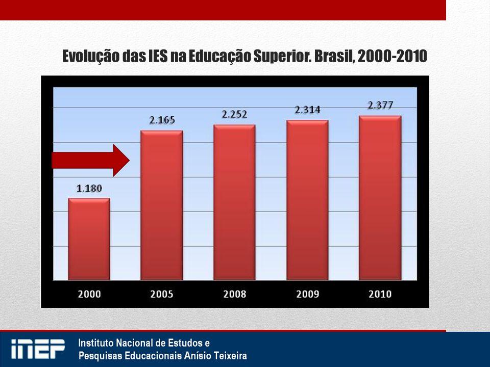 Evolução das IES na Educação Superior. Brasil, 2000-2010