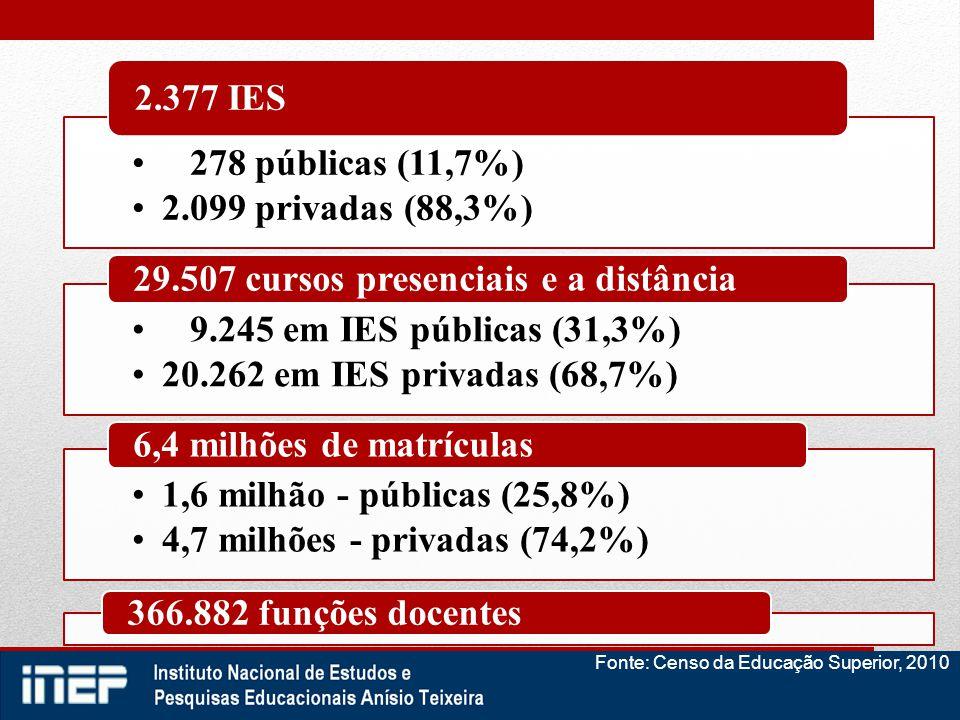 278 públicas (11,7%) 2.099 privadas (88,3%) 2.377 IES 9.245 em IES públicas (31,3%) 20.262 em IES privadas (68,7%) 29.507 cursos presenciais e a distâ