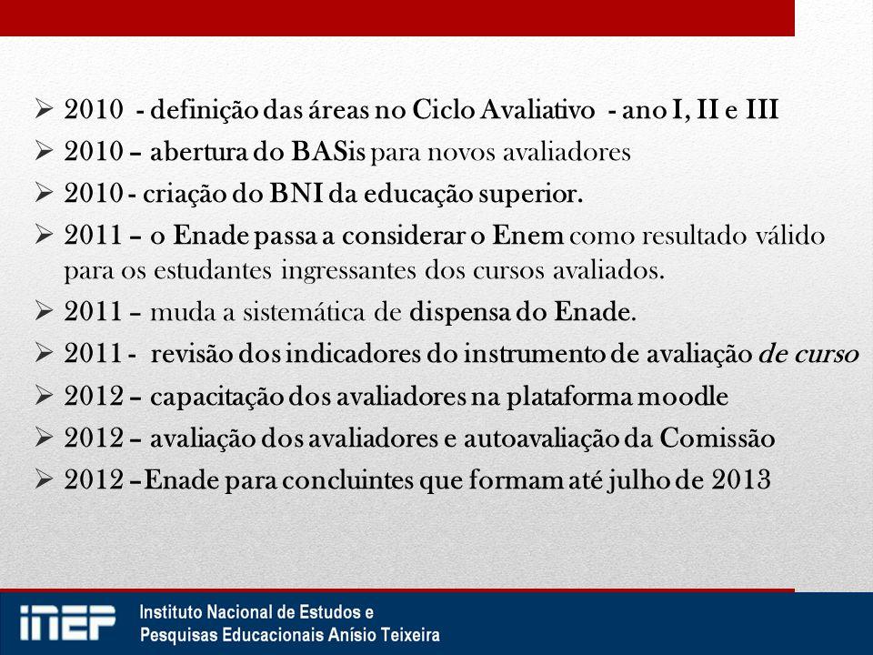  2010 - definição das áreas no Ciclo Avaliativo - ano I, II e III  2010 – abertura do BASis para novos avaliadores  2010 - criação do BNI da educaç