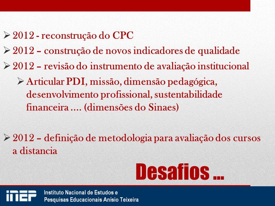 Desafios...  2012 - reconstrução do CPC  2012 – construção de novos indicadores de qualidade  2012 – revisão do instrumento de avaliação institucio