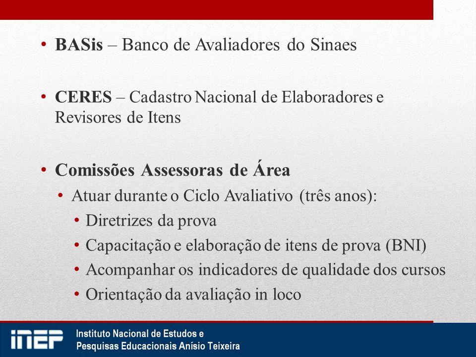 BASis – Banco de Avaliadores do Sinaes CERES – Cadastro Nacional de Elaboradores e Revisores de Itens Comissões Assessoras de Área Atuar durante o Cic