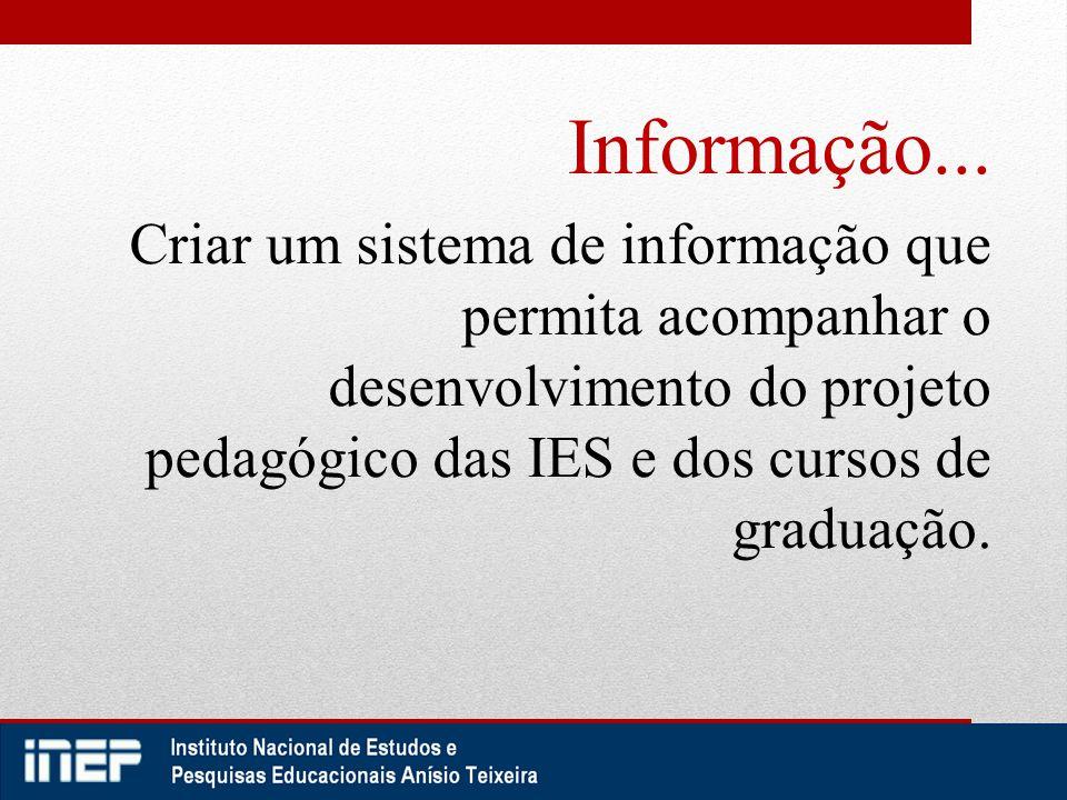 Informação... Criar um sistema de informação que permita acompanhar o desenvolvimento do projeto pedagógico das IES e dos cursos de graduação.