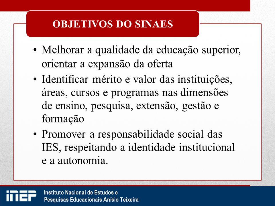 Avaliação da Educação Superior no INEP Implementar o Sinaes Aprimorar os instrumentos e os procedimentos de avaliação; Produzir indicadores de qualidade; Divulgar os resultados; Realizar estudos para a melhoria da qualidade da educação superior.