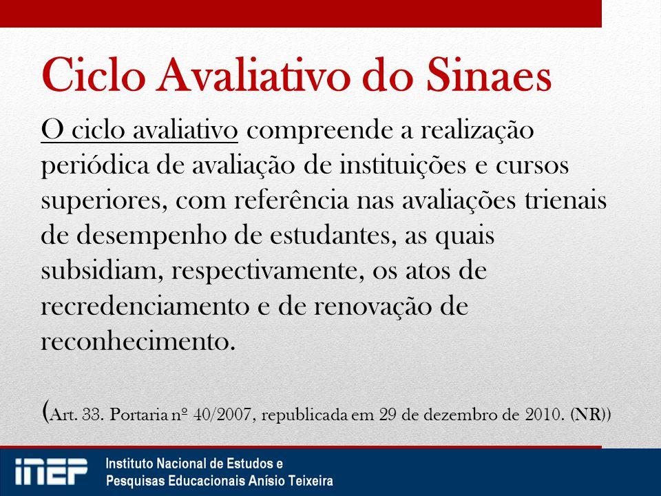 Instrumento de avaliação in loco de cursos Este novo instrumento subsidiará as Secretaria Reguladoras para os seguintes atos autorizativos: AUTORIZAÇÃORECONHECIMENTO RENOVAÇÃO DE RECONHECIMENTO Extrato aprovado pela Portaria nº 1.741 de 12 de dezembro de 2011