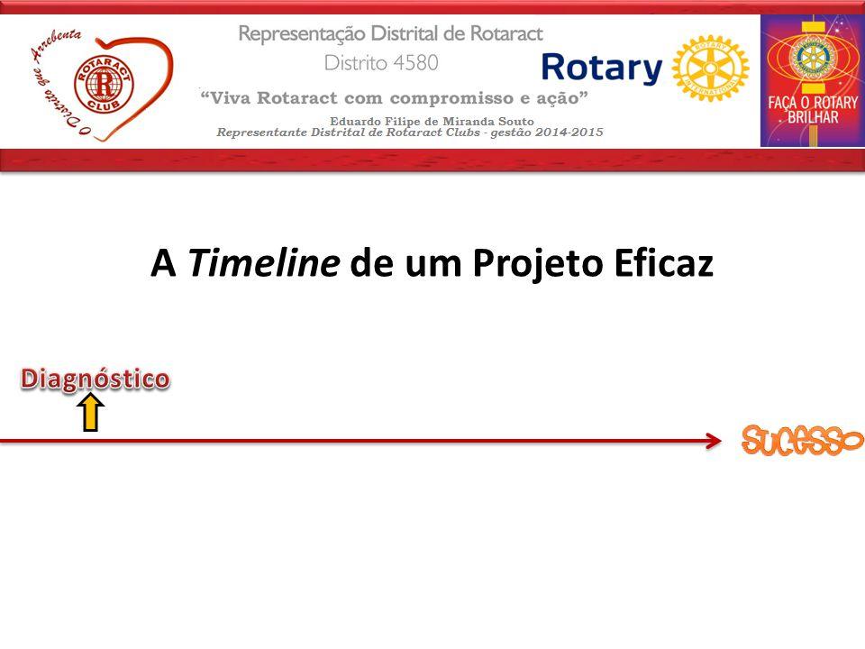 A Timeline de um Projeto Eficaz