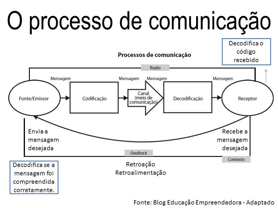 O processo de comunicação Envia a mensagem desejada Recebe a mensagem desejada Decodifica o código recebido Decodifica se a mensagem foi compreendida
