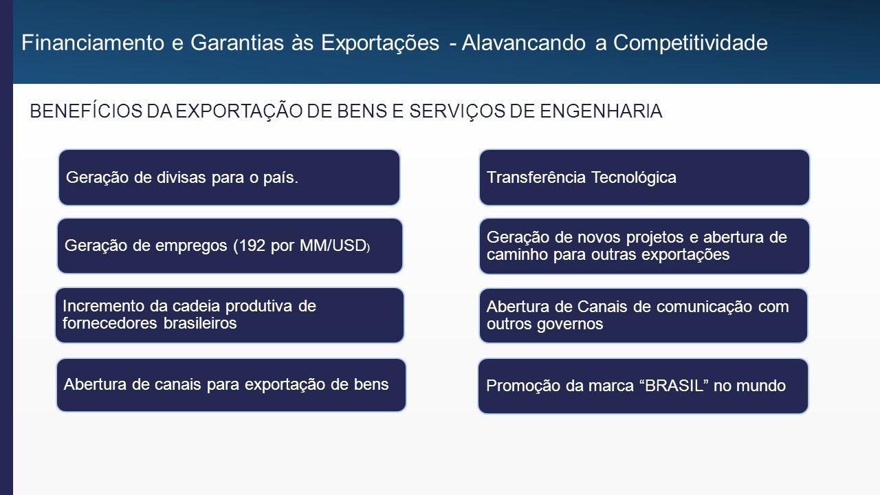 Componentes FUNDAMENTAIS para a viabilização da exportação de Serviços de Engenharia: Financiamento e Garantias às Exportações - Alavancando a Competitividade TECNOLOGIA As empresas brasileiras já demonstraram estar preparadas do ponto de vista TECNOLÓGICO para esse desafio, já que têm operado a vários anos neste mercado competindo com as maiores empresas do mundo na construção de obras extremamente complexas e com muito sucesso.