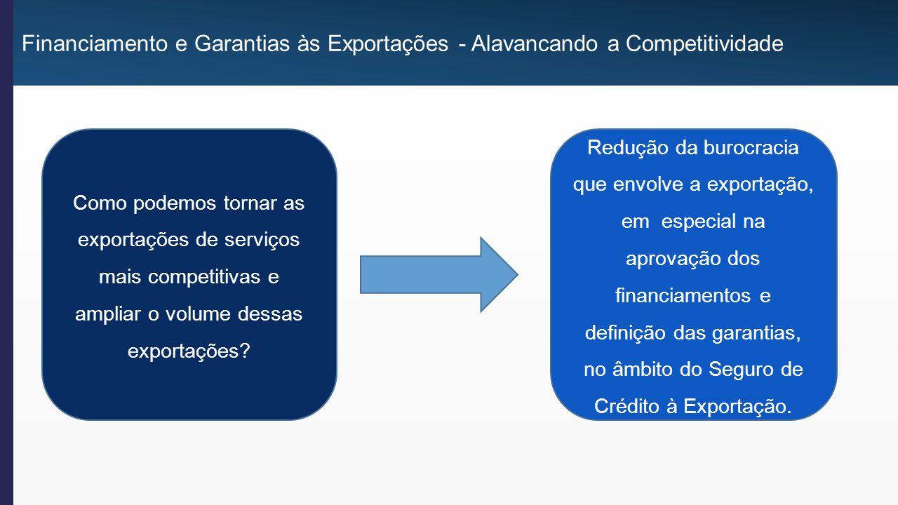 Financiamento e Garantias às Exportações - Alavancando a Competitividade Como podemos tornar as exportações de serviços mais competitivas e ampliar o volume dessas exportações.