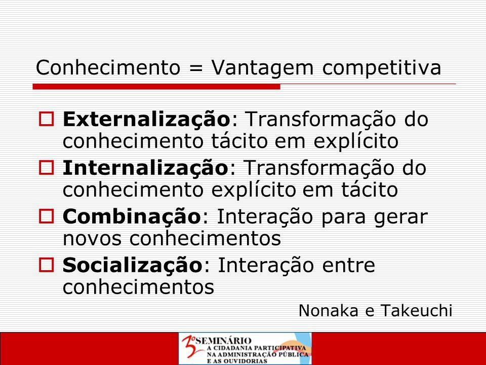 Conhecimento = Vantagem competitiva  Externalização: Transformação do conhecimento tácito em explícito  Internalização: Transformação do conhecimento explícito em tácito  Combinação: Interação para gerar novos conhecimentos  Socialização: Interação entre conhecimentos Nonaka e Takeuchi