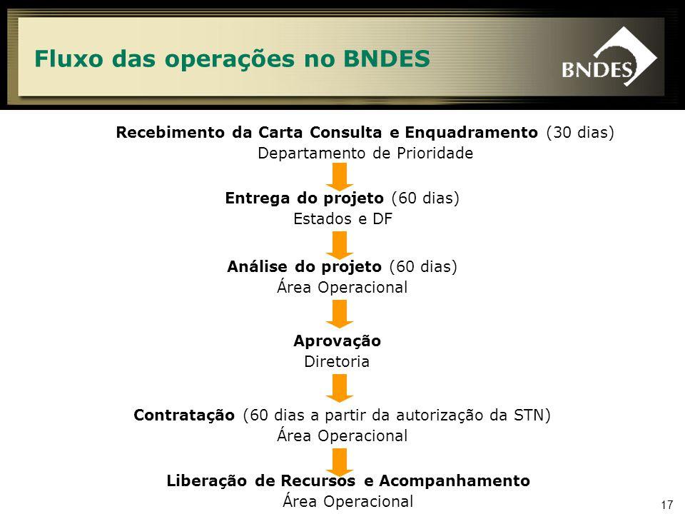 17 Fluxo das operações no BNDES Recebimento da Carta Consulta e Enquadramento (30 dias) Departamento de Prioridade Liberação de Recursos e Acompanhamento Área Operacional Análise do projeto (60 dias) Área Operacional Aprovação Diretoria Contratação (60 dias a partir da autorização da STN) Área Operacional Entrega do projeto (60 dias) Estados e DF