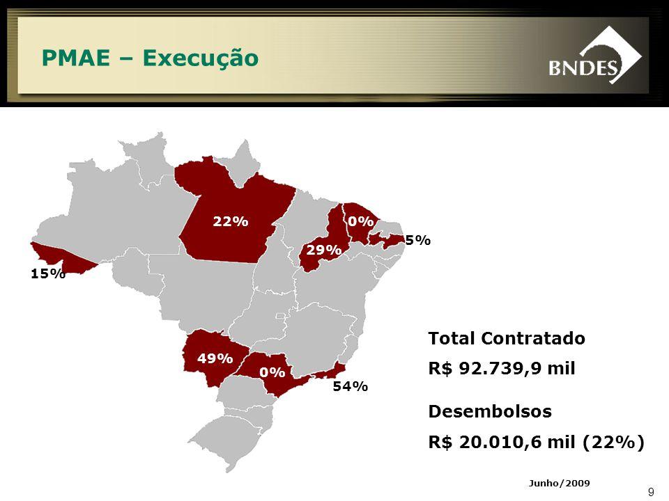 9 PMAE – Execução 22% 0% 29% 5% 49% 54% 15% 0% Total Contratado R$ 92.739,9 mil Desembolsos R$ 20.010,6 mil (22%) Junho/2009
