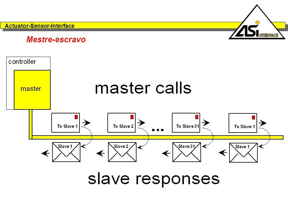 Actuator-Sensor-Interface Mestre-escravo