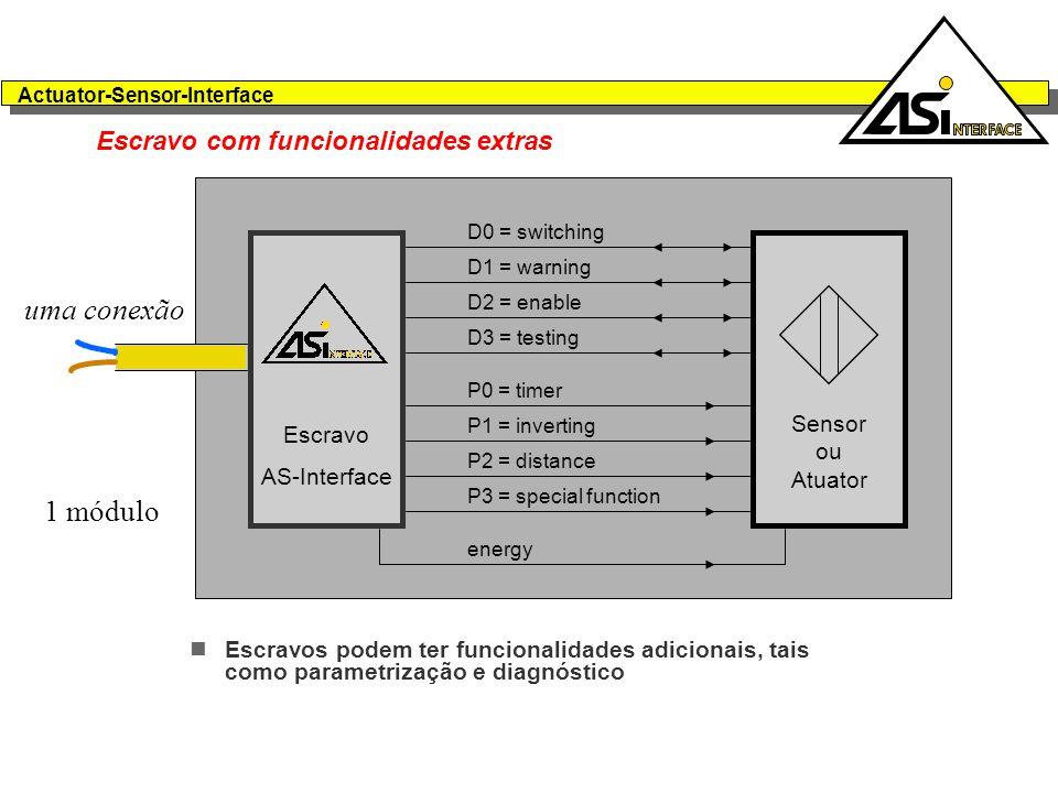 Actuator-Sensor-Interface Escravo com funcionalidades extras Escravos podem ter funcionalidades adicionais, tais como parametrização e diagnóstico D0 = switching D1 = warning D2 = enable D3 = testing P0 = timer P1 = inverting P2 = distance P3 = special function Sensor ou Atuator energy Escravo AS-Interface 1 módulo uma conexão