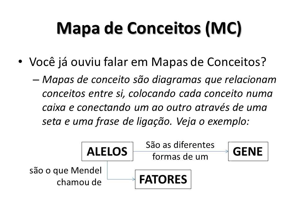 Mapa de Conceitos (MC) Você já ouviu falar em Mapas de Conceitos? – Mapas de conceito são diagramas que relacionam conceitos entre si, colocando cada
