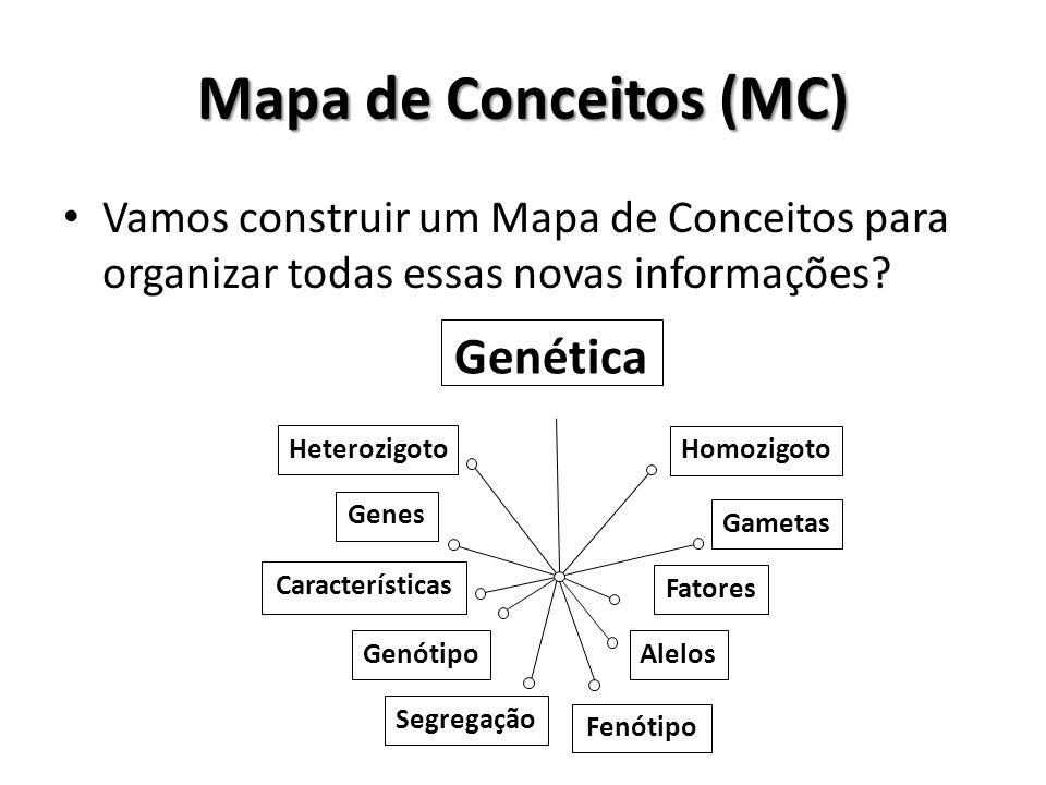 Mapa de Conceitos (MC) Vamos construir um Mapa de Conceitos para organizar todas essas novas informações? Genética Fenótipo Fatores Genes Característi