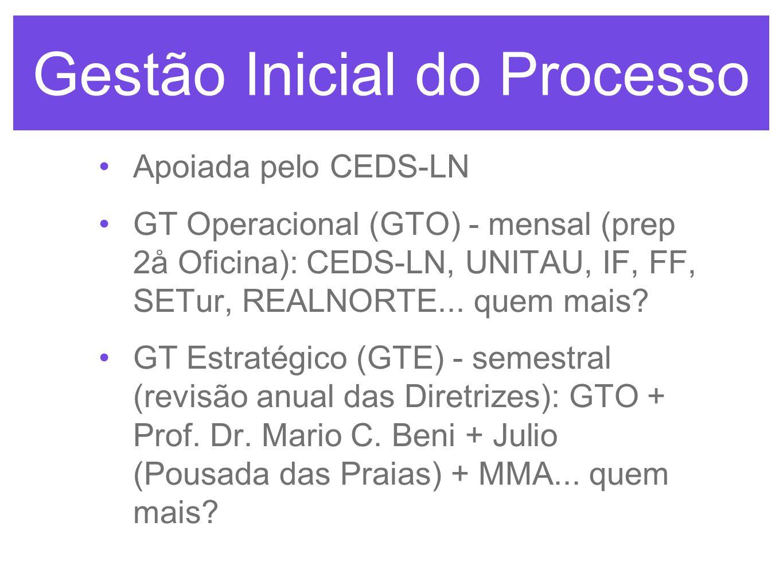 Gestão Inicial do Processo Apoiada pelo CEDS-LN GT Operacional (GTO) - mensal (prep 2å Oficina): CEDS-LN, UNITAU, IF, FF, SETur, REALNORTE...