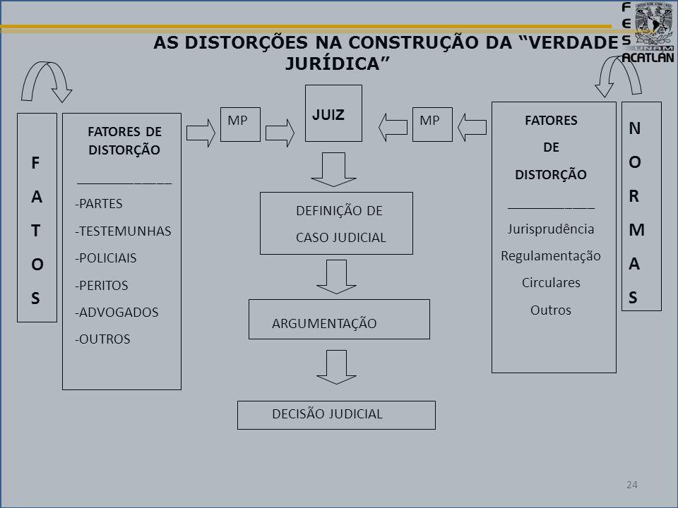 FATORES DE DISTORÇÃO _____________ -PARTES -TESTEMUNHAS -POLICIAIS -PERITOS -ADVOGADOS -OUTROS FATORES DE DISTORÇÃO ____________ Jurisprudência Regulamentação Circulares Outros MP JUIZ MP DEFINIÇÃO DE CASO JUDICIAL ARGUMENTAÇÃO DECISÃO JUDICIAL NORMASNORMAS FATOSFATOS AS DISTORÇÕES NA CONSTRUÇÃO DA VERDADE JURÍDICA 24
