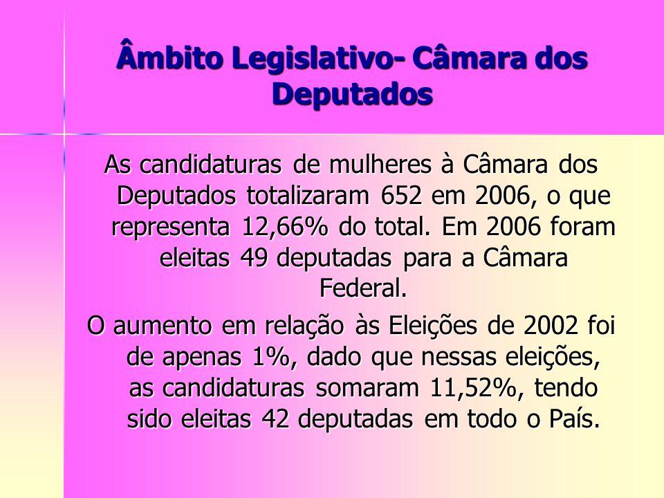 Âmbito Legislativo- Câmara dos Deputados As candidaturas de mulheres à Câmara dos Deputados totalizaram 652 em 2006, o que representa 12,66% do total.