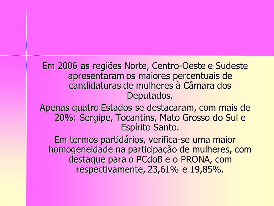 Em 2006 as regiões Norte, Centro-Oeste e Sudeste apresentaram os maiores percentuais de candidaturas de mulheres à Câmara dos Deputados. Apenas quatro