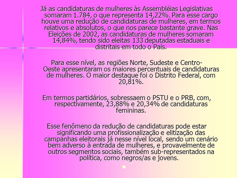 Já as candidaturas de mulheres às Assembléias Legislativas somaram 1.784, o que representa 14,22%. Para esse cargo houve uma redução de candidaturas d