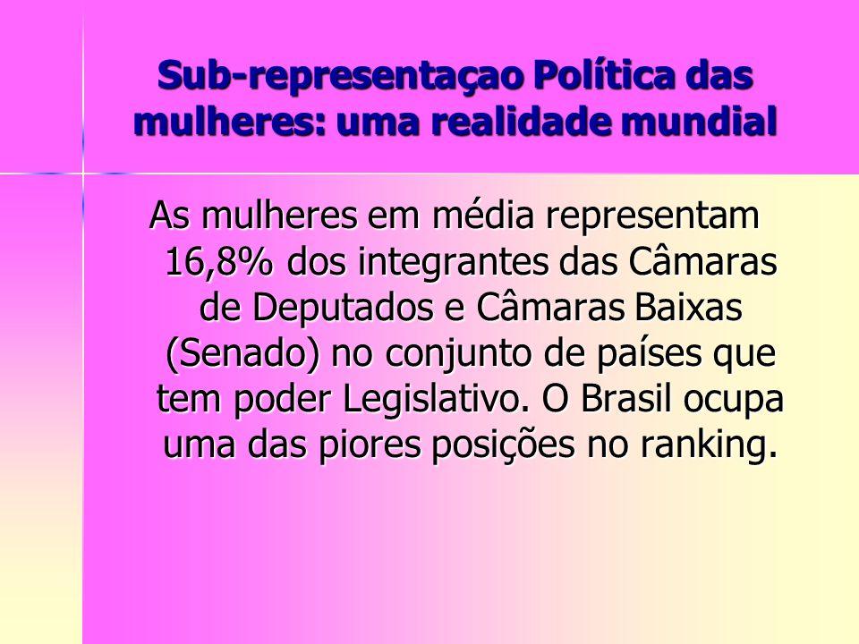 Sub-representaçao Política das mulheres: uma realidade mundial As mulheres em média representam 16,8% dos integrantes das Câmaras de Deputados e Câmar