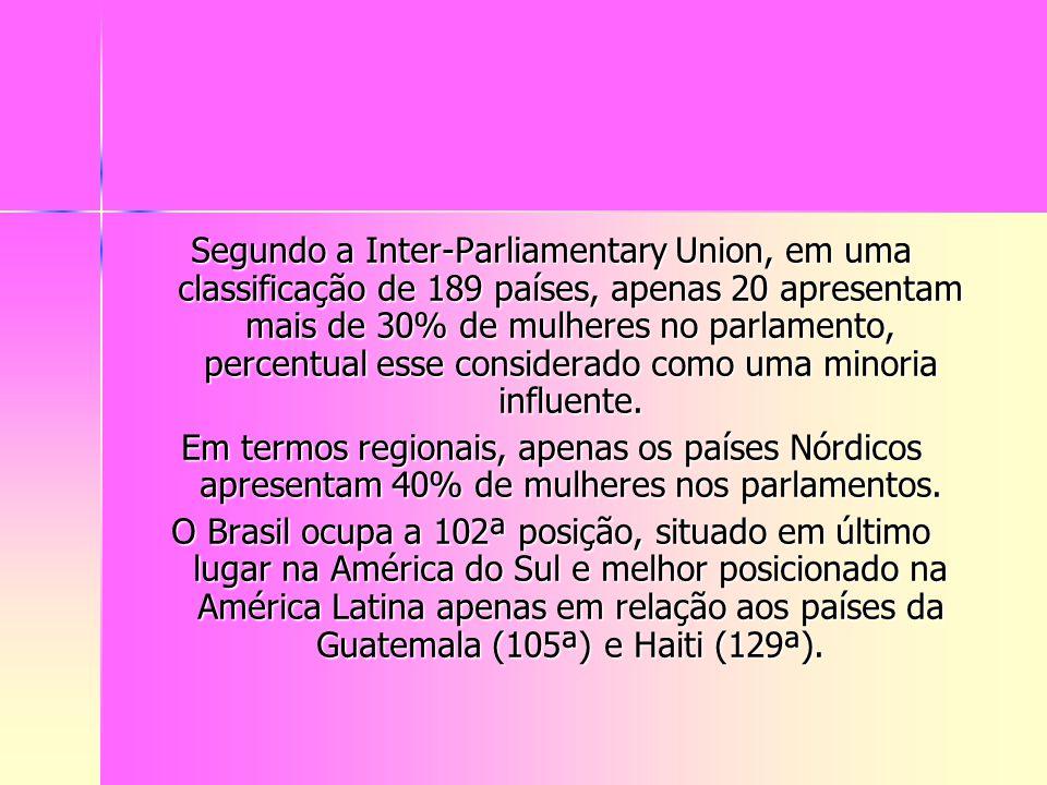 Segundo a Inter-Parliamentary Union, em uma classificação de 189 países, apenas 20 apresentam mais de 30% de mulheres no parlamento, percentual esse c
