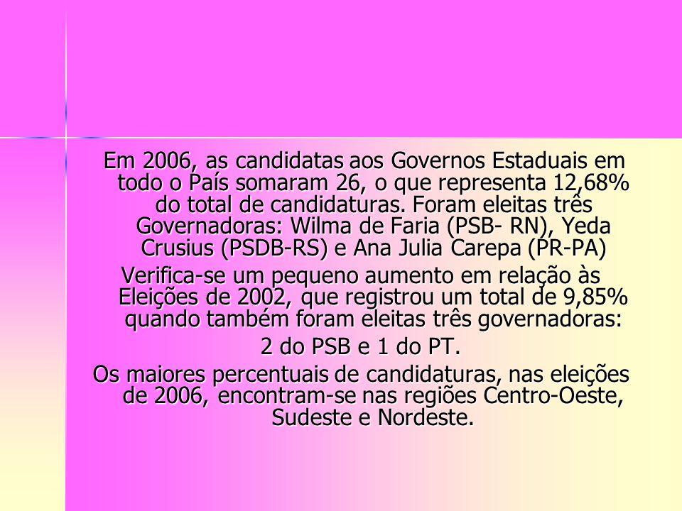Em 2006, as candidatas aos Governos Estaduais em todo o País somaram 26, o que representa 12,68% do total de candidaturas. Foram eleitas três Governad