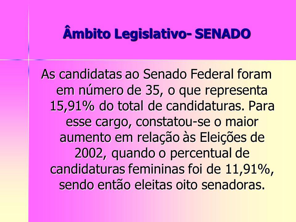 Âmbito Legislativo- SENADO As candidatas ao Senado Federal foram em número de 35, o que representa 15,91% do total de candidaturas. Para esse cargo, c