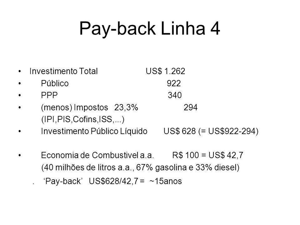 Pay-back Linha 4 Investimento Total US$ 1.262 Público 922 PPP 340 (menos) Impostos 23,3% 294 (IPI,PIS,Cofins,ISS,...) Investimento Público Líquido US$ 628 (= US$922-294) Economia de Combustivel a.a.