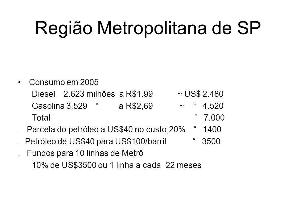 Região Metropolitana de SP Consumo em 2005 Diesel 2.623 milhões a R$1.99 ~ US$ 2.480 Gasolina 3.529 a R$2,69 ~ 4.520 Total 7.000.