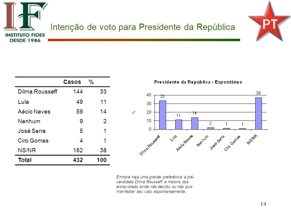 14 Intenção de voto para Presidente da República Casos% Dilma Rousseff14433 Lula4911 Aécio Neves5914 Nenhum92 José Serra51 Ciro Gomes41 NS/NR16238 Total432100 Embora haja uma grande preferência à pré- candidata Dilma Rousseff, a maioria dos entrevistado ainda não decidiu ou não quis manifestar seu voto, espontaneamente.