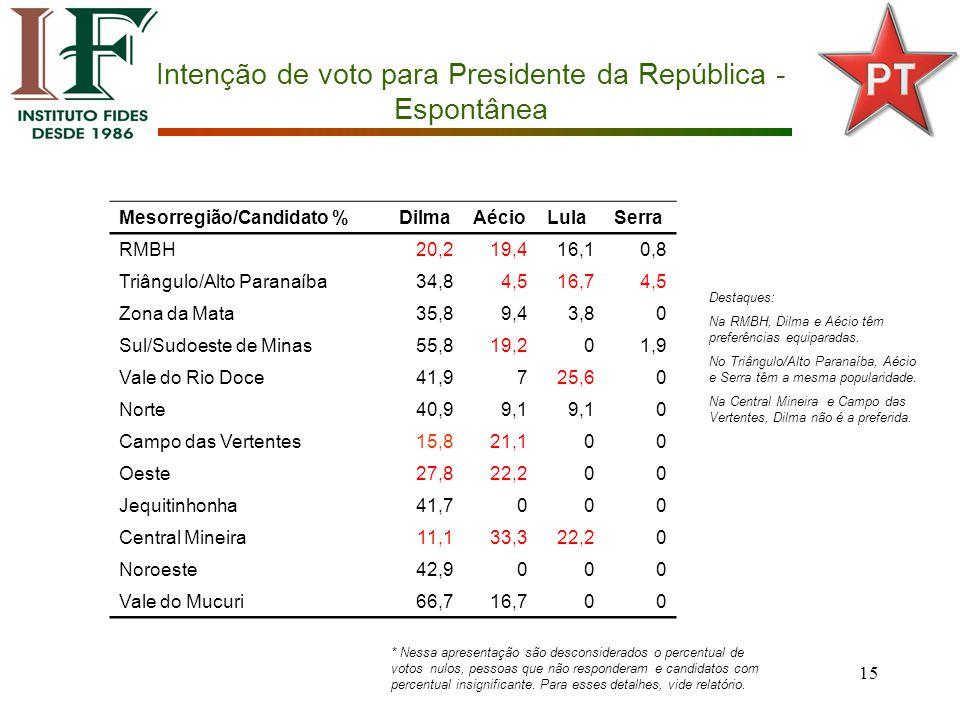 15 Intenção de voto para Presidente da República - Espontânea Mesorregião/Candidato %DilmaAécioLulaSerra RMBH20,219,416,10,8 Triângulo/Alto Paranaíba34,84,516,74,5 Zona da Mata35,89,43,80 Sul/Sudoeste de Minas55,819,201,9 Vale do Rio Doce41,9725,60 Norte40,99,1 0 Campo das Vertentes15,821,100 Oeste27,822,200 Jequitinhonha41,7000 Central Mineira11,133,322,20 Noroeste42,9000 Vale do Mucuri66,716,700 Destaques: Na RMBH, Dilma e Aécio têm preferências equiparadas.
