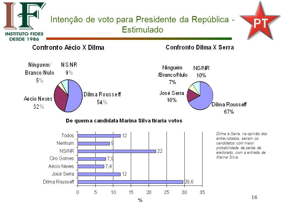 16 Intenção de voto para Presidente da República - Estimulado Dilma e Serra, na opinião dos entrevistados, seriam os candidatos com maior probabilidade de perda de eleitorado, com a entrada de Marina Silva.