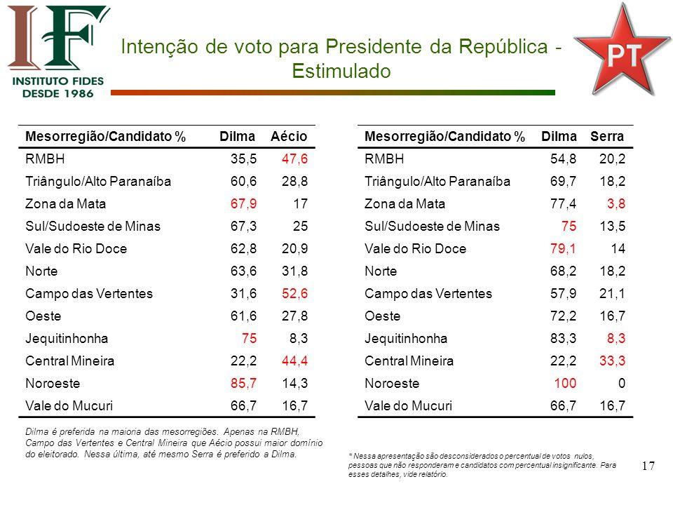 17 Intenção de voto para Presidente da República - Estimulado Mesorregião/Candidato %DilmaAécio RMBH35,547,6 Triângulo/Alto Paranaíba60,628,8 Zona da Mata67,917 Sul/Sudoeste de Minas67,325 Vale do Rio Doce62,820,9 Norte63,631,8 Campo das Vertentes31,652,6 Oeste61,627,8 Jequitinhonha758,3 Central Mineira22,244,4 Noroeste85,714,3 Vale do Mucuri66,716,7 Mesorregião/Candidato %DilmaSerra RMBH54,820,2 Triângulo/Alto Paranaíba69,718,2 Zona da Mata77,43,8 Sul/Sudoeste de Minas7513,5 Vale do Rio Doce79,114 Norte68,218,2 Campo das Vertentes57,921,1 Oeste72,216,7 Jequitinhonha83,38,3 Central Mineira22,233,3 Noroeste1000 Vale do Mucuri66,716,7 Dilma é preferida na maioria das mesorregiões.