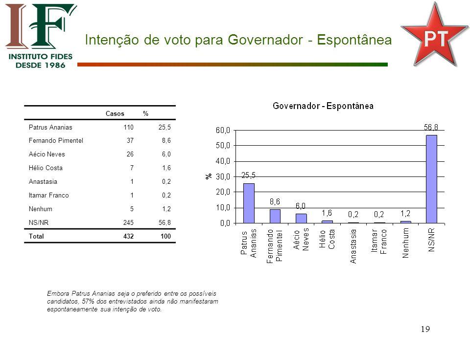 19 Intenção de voto para Governador - Espontânea Casos% Patrus Ananias11025,5 Fernando Pimentel378,6 Aécio Neves266,0 Hélio Costa71,6 Anastasia10,2 Itamar Franco10,2 Nenhum51,2 NS/NR24556,8 Total432100 Embora Patrus Ananias seja o preferido entre os possíveis candidatos, 57% dos entrevistados ainda não manifestaram espontaneamente sua intenção de voto.