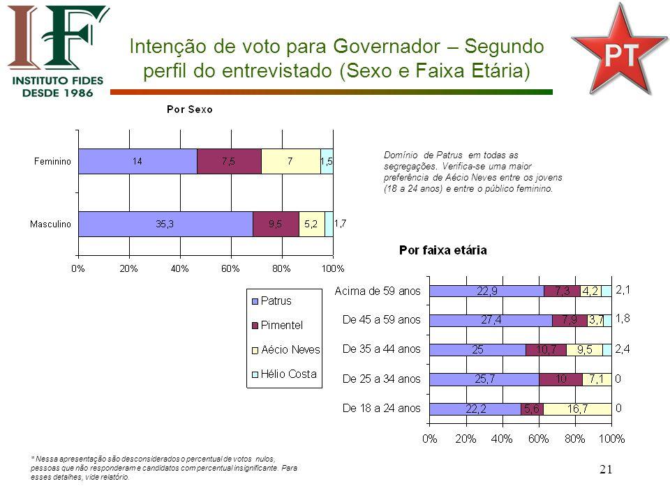 21 Intenção de voto para Governador – Segundo perfil do entrevistado (Sexo e Faixa Etária) Domínio de Patrus em todas as segregações.