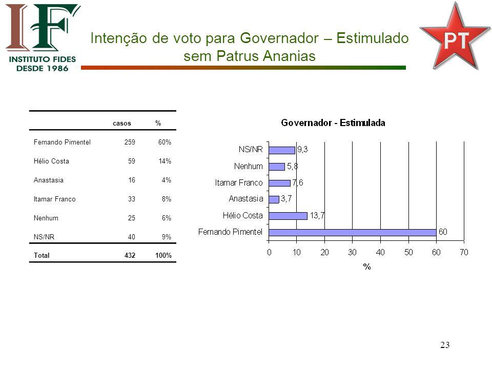 23 Intenção de voto para Governador – Estimulado sem Patrus Ananias casos% Fernando Pimentel25960% Hélio Costa5914% Anastasia164% Itamar Franco338% Nenhum256% NS/NR409% Total432100%