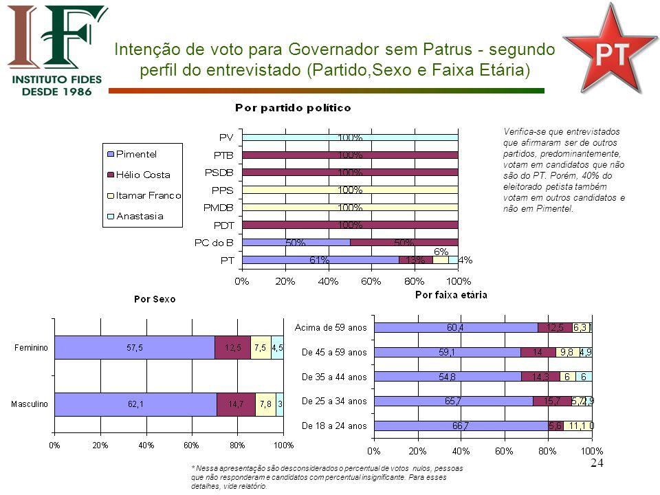 24 Intenção de voto para Governador sem Patrus - segundo perfil do entrevistado (Partido,Sexo e Faixa Etária) Verifica-se que entrevistados que afirmaram ser de outros partidos, predominantemente, votam em candidatos que não são do PT.
