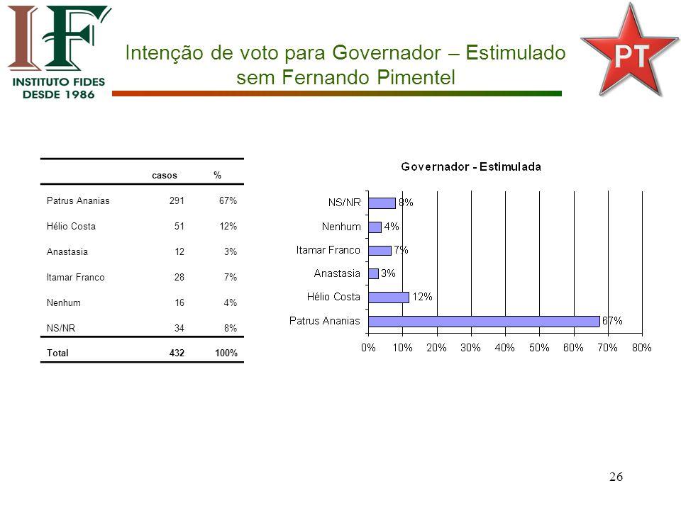 26 Intenção de voto para Governador – Estimulado sem Fernando Pimentel casos% Patrus Ananias29167% Hélio Costa5112% Anastasia123% Itamar Franco287% Nenhum164% NS/NR348% Total432100%