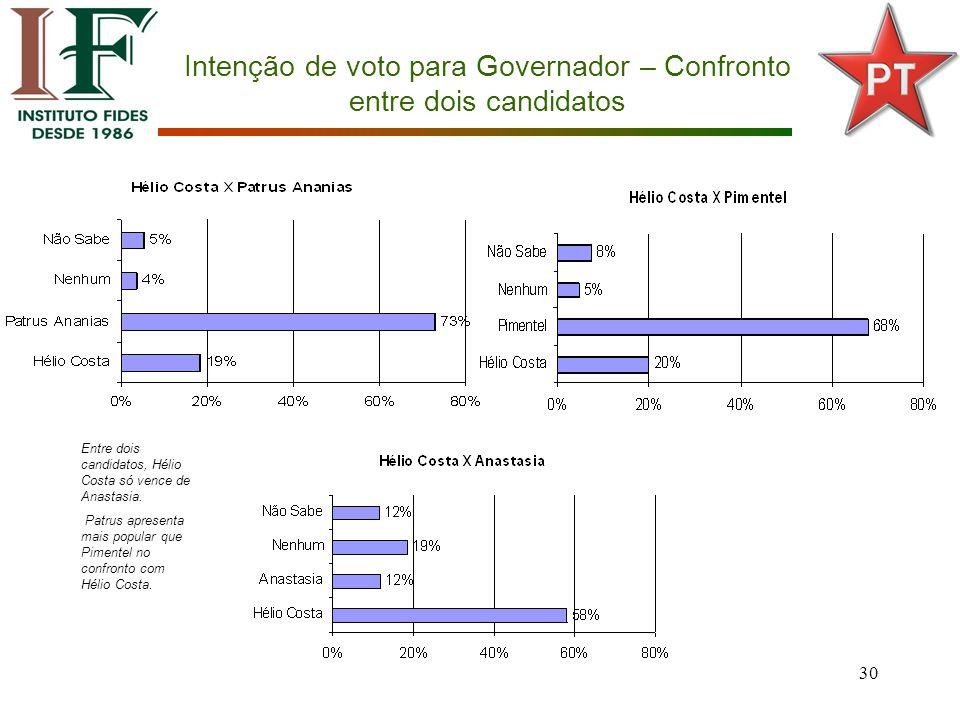 30 Intenção de voto para Governador – Confronto entre dois candidatos Entre dois candidatos, Hélio Costa só vence de Anastasia.