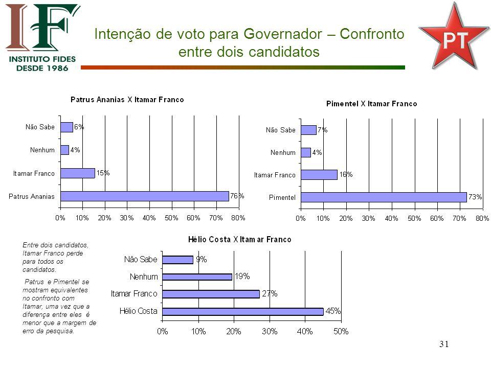 31 Intenção de voto para Governador – Confronto entre dois candidatos Entre dois candidatos, Itamar Franco perde para todos os candidatos.