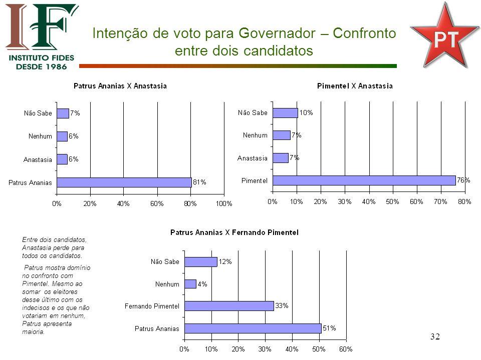 32 Intenção de voto para Governador – Confronto entre dois candidatos Entre dois candidatos, Anastasia perde para todos os candidatos.