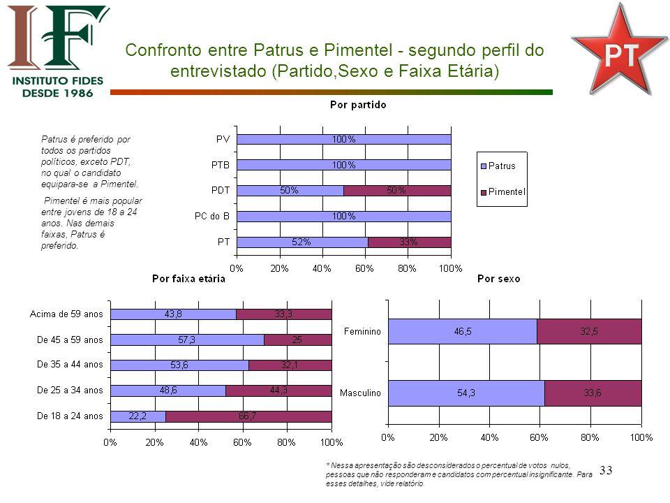 33 Confronto entre Patrus e Pimentel - segundo perfil do entrevistado (Partido,Sexo e Faixa Etária) Patrus é preferido por todos os partidos políticos, exceto PDT, no qual o candidato equipara-se a Pimentel.